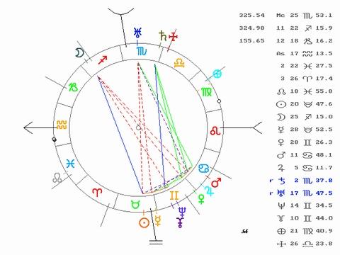Saturn in 9th House - Jiddu Krishnamurti Natal Chart