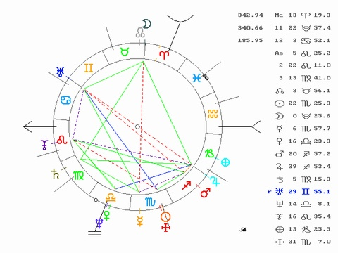 Saturn in 2nd House - Astrology Meaning - Natal Card of Prince Carlos of England
