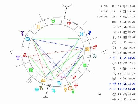 Saturn in 3rd House - Natal Chart Manuel Fraga Iribarne