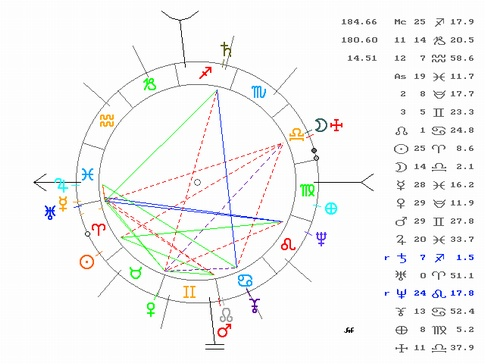 Saturn in 9th House                                                               - Natal Chart of Pope Benedict XVI