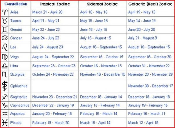 Tropical, Sidereal and Galactic Zodiac Chart